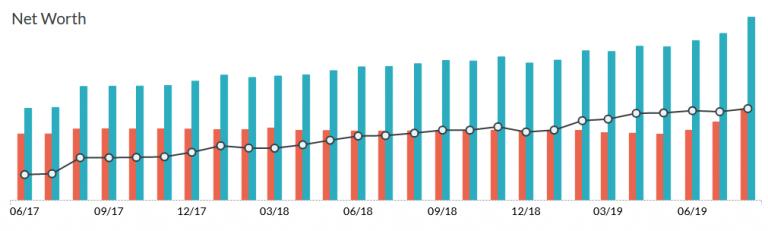 Net-worth-graph